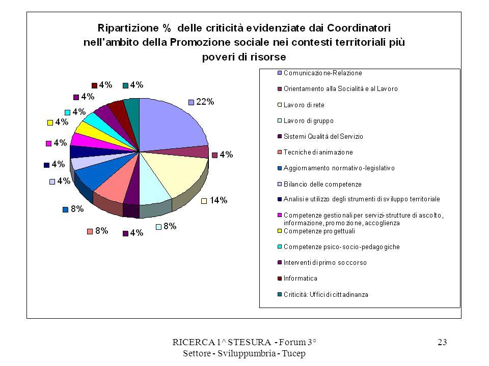RICERCA 1^ STESURA - Forum 3° Settore - Sviluppumbria - Tucep 23