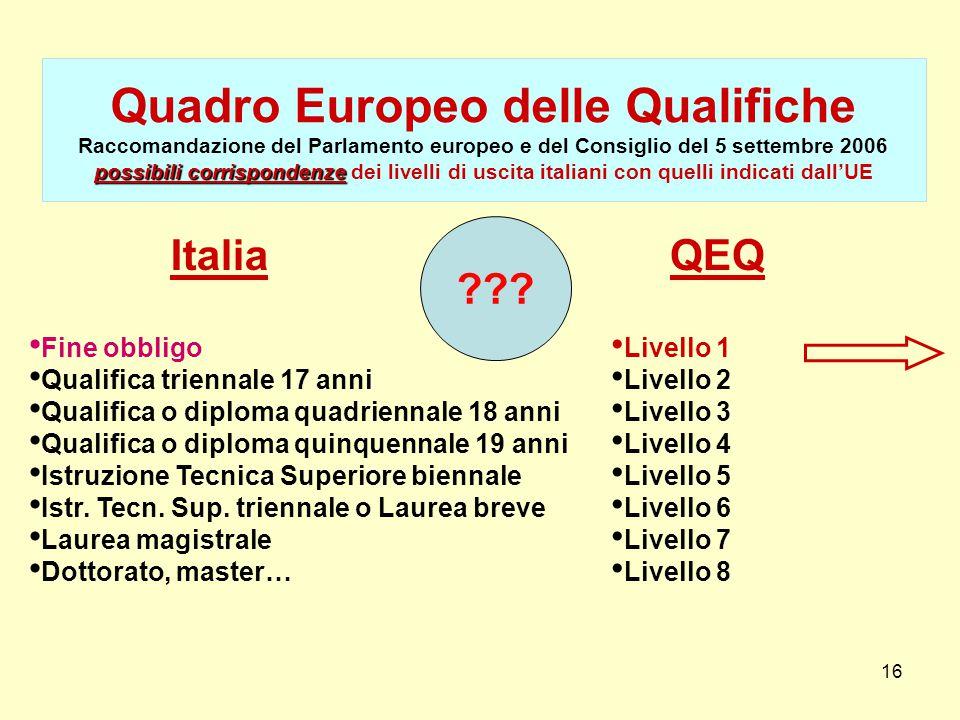 16 possibili corrispondenze Quadro Europeo delle Qualifiche Raccomandazione del Parlamento europeo e del Consiglio del 5 settembre 2006 possibili corr