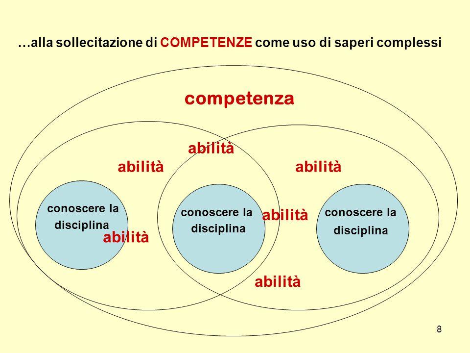 8 disciplina abilità …alla sollecitazione di COMPETENZE come uso di saperi complessi abilità competenza conoscere la