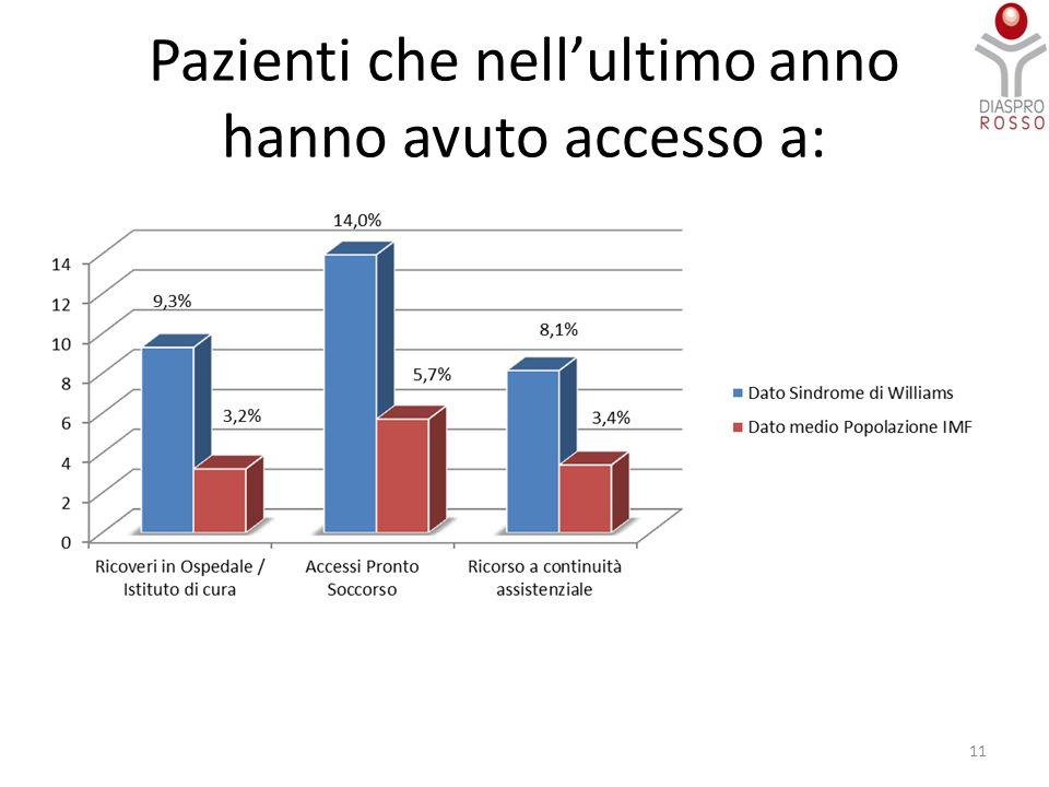 Pazienti che nell'ultimo anno hanno avuto accesso a: 11