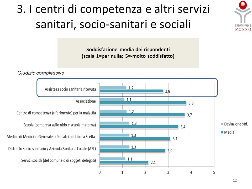 3. I centri di competenza e altri servizi sanitari, socio-sanitari e sociali Soddisfazione media dei rispondenti (scala 1=per nulla; 5=-molto soddisfa