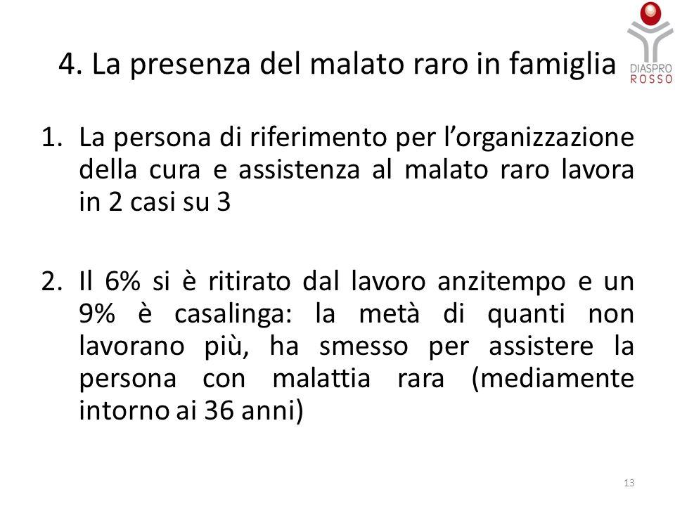 4. La presenza del malato raro in famiglia 1.La persona di riferimento per l'organizzazione della cura e assistenza al malato raro lavora in 2 casi su