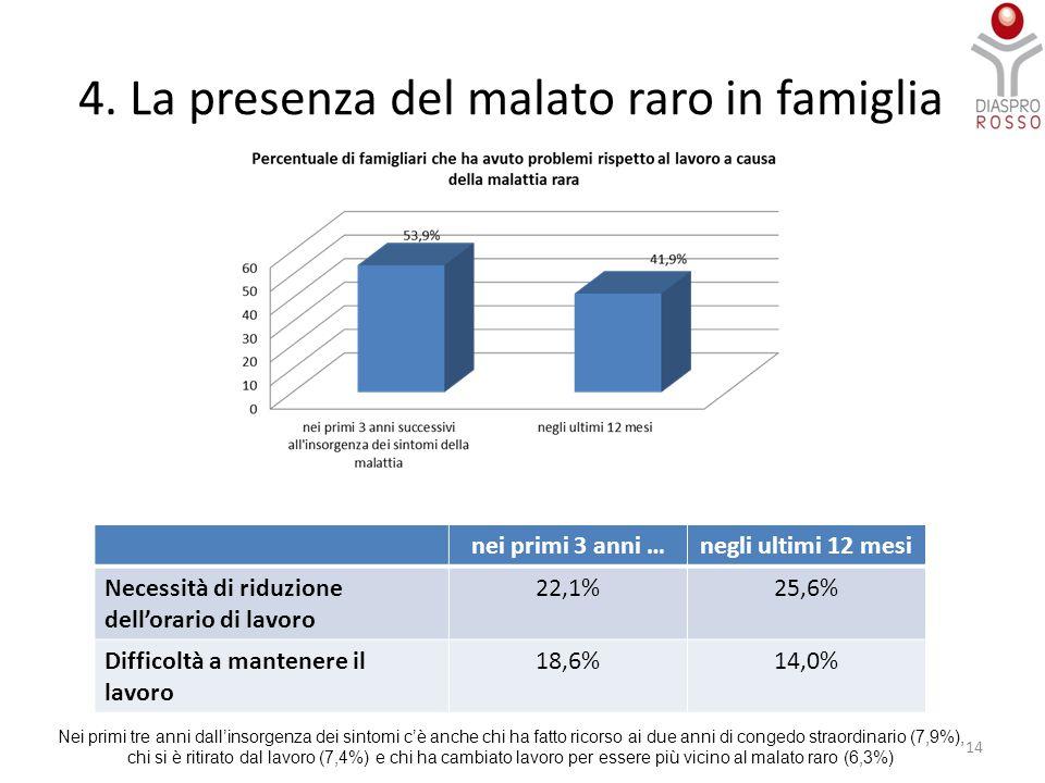 4. La presenza del malato raro in famiglia 14 nei primi 3 anni …negli ultimi 12 mesi Necessità di riduzione dell'orario di lavoro 22,1%25,6% Difficolt
