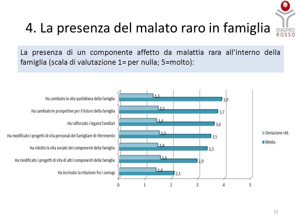 4. La presenza del malato raro in famiglia La presenza di un componente affetto da malattia rara all'interno della famiglia (scala di valutazione 1= p