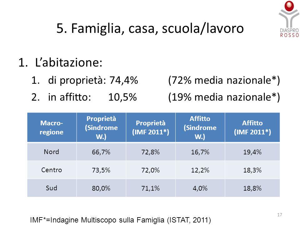 5. Famiglia, casa, scuola/lavoro 1.L'abitazione: 1.di proprietà: 74,4% (72% media nazionale*) 2.in affitto: 10,5% (19% media nazionale*) Macro- region