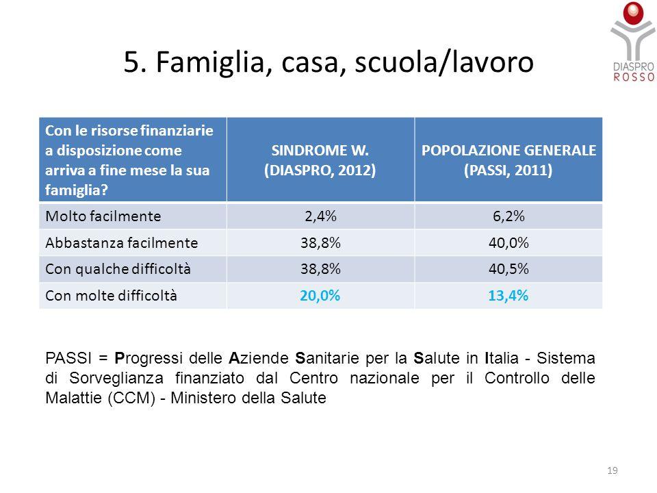 19 Con le risorse finanziarie a disposizione come arriva a fine mese la sua famiglia? SINDROME W. (DIASPRO, 2012) POPOLAZIONE GENERALE (PASSI, 2011) M