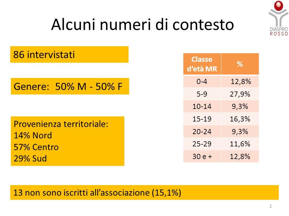 2 Genere: 50% M - 50% F 13 non sono iscritti all'associazione (15,1%) Provenienza territoriale: 14% Nord 57% Centro 29% Sud Classe d'età MR % 0-4 12,8