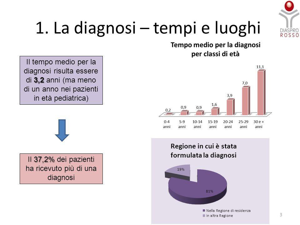 1. La diagnosi – tempi e luoghi 3 3,2 Il tempo medio per la diagnosi risulta essere di 3,2 anni (ma meno di un anno nei pazienti in età pediatrica) 37