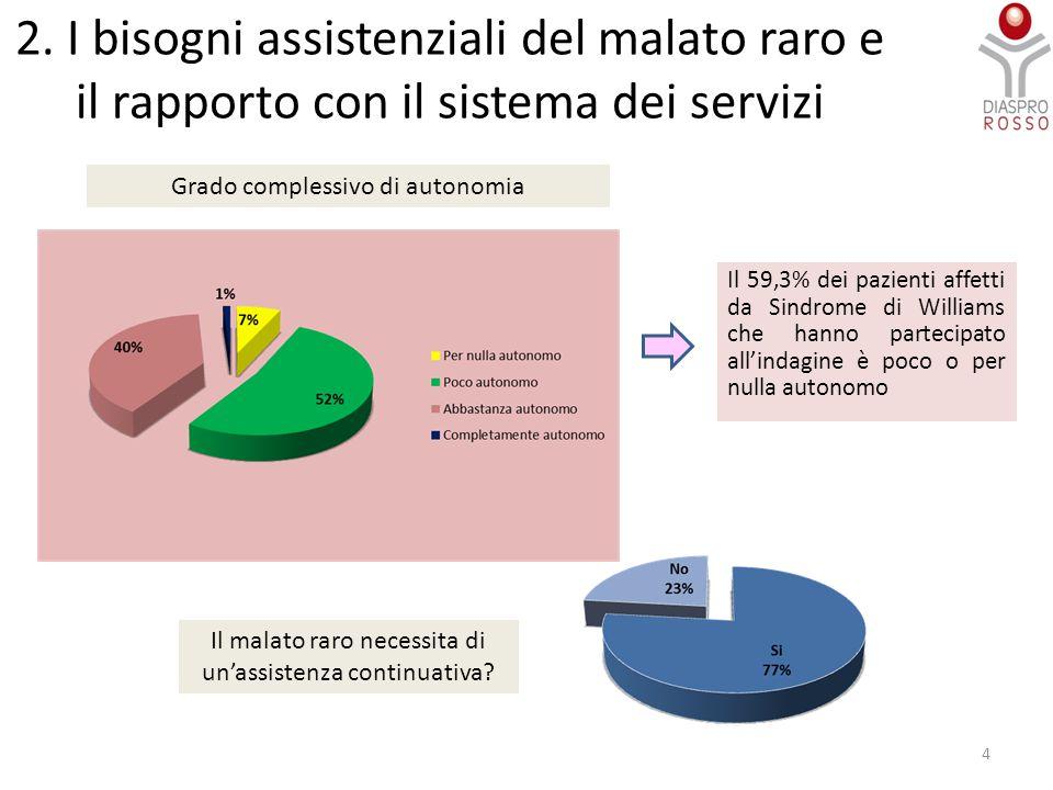2. I bisogni assistenziali del malato raro e il rapporto con il sistema dei servizi Il 59,3% dei pazienti affetti da Sindrome di Williams che hanno pa