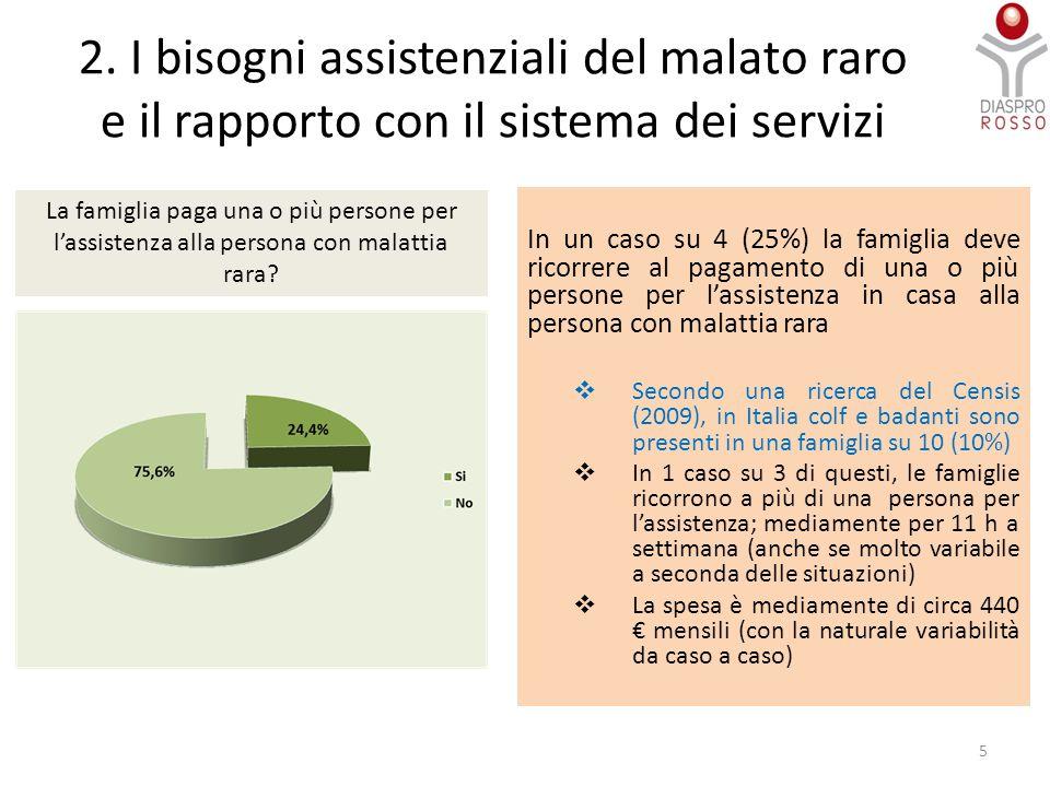 2. I bisogni assistenziali del malato raro e il rapporto con il sistema dei servizi In un caso su 4 (25%) la famiglia deve ricorrere al pagamento di u