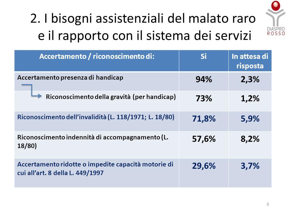 2. I bisogni assistenziali del malato raro e il rapporto con il sistema dei servizi 6 Accertamento / riconoscimento di:SiIn attesa di risposta Accerta