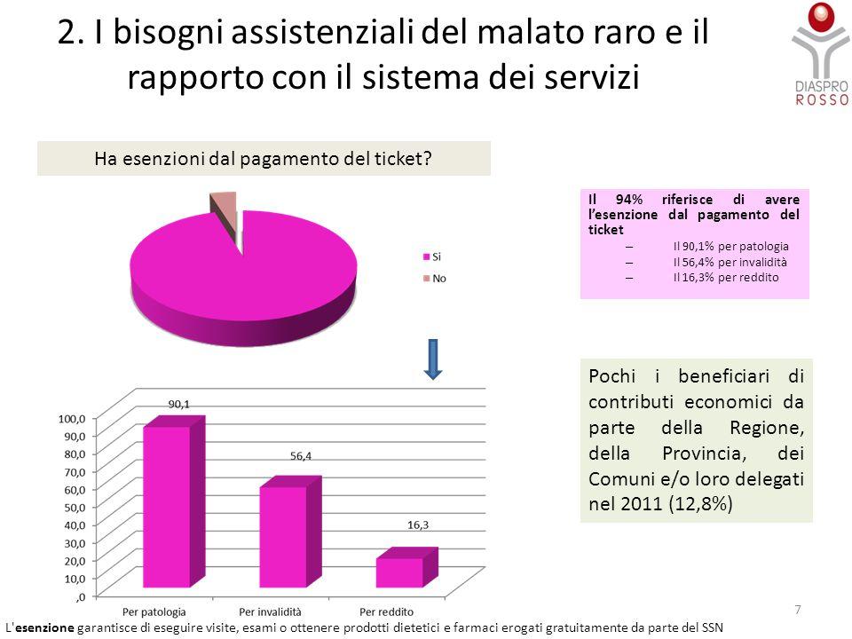 2. I bisogni assistenziali del malato raro e il rapporto con il sistema dei servizi Il 94% riferisce di avere l'esenzione dal pagamento del ticket – I