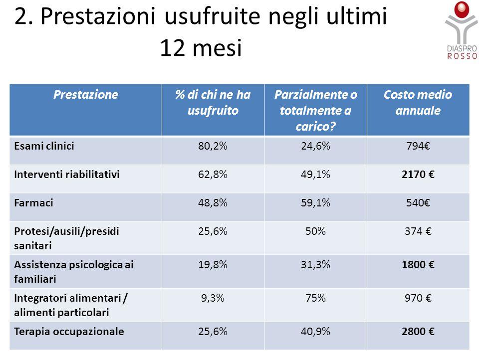 2. Prestazioni usufruite negli ultimi 12 mesi 8 Prestazione% di chi ne ha usufruito Parzialmente o totalmente a carico? Costo medio annuale Esami clin