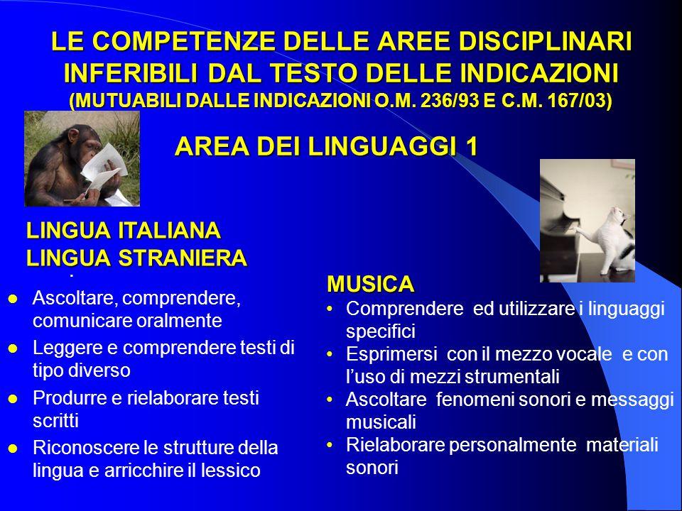 LE COMPETENZE DELLE AREE DISCIPLINARI INFERIBILI DAL TESTO DELLE INDICAZIONI (MUTUABILI DALLE INDICAZIONI O.M. 236/93 E C.M. 167/03). LINGUA ITALIANA
