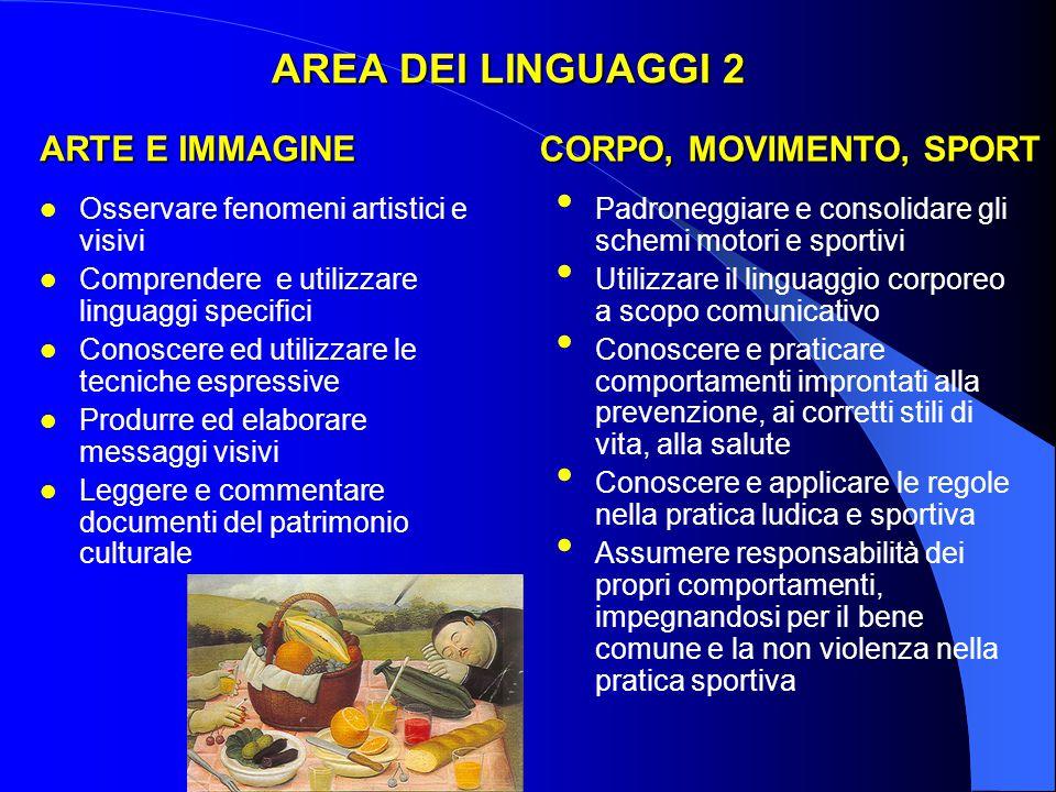 AREA DEI LINGUAGGI 2 ARTE E IMMAGINE Osservare fenomeni artistici e visivi Comprendere e utilizzare linguaggi specifici Conoscere ed utilizzare le tec