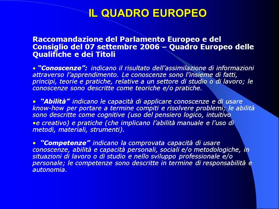 IL QUADRO EUROPEO Raccomandazione del Parlamento Europeo e del Consiglio del 07 settembre 2006 – Quadro Europeo delle Qualifiche e dei Titoli Conoscenze : indicano il risultato dell'assimilazione di informazioni attraverso l'apprendimento.