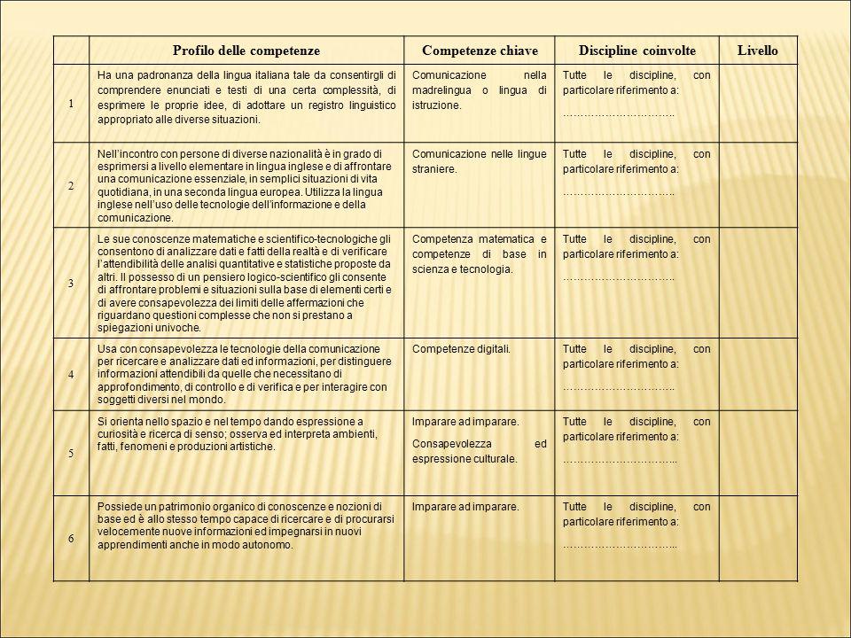Profilo delle competenzeCompetenze chiaveDiscipline coinvolteLivello 1 Ha una padronanza della lingua italiana tale da consentirgli di comprendere enu