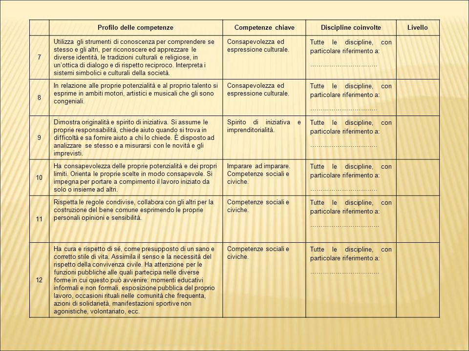 Profilo delle competenzeCompetenze chiaveDiscipline coinvolteLivello 7 Utilizza gli strumenti di conoscenza per comprendere se stesso e gli altri, per