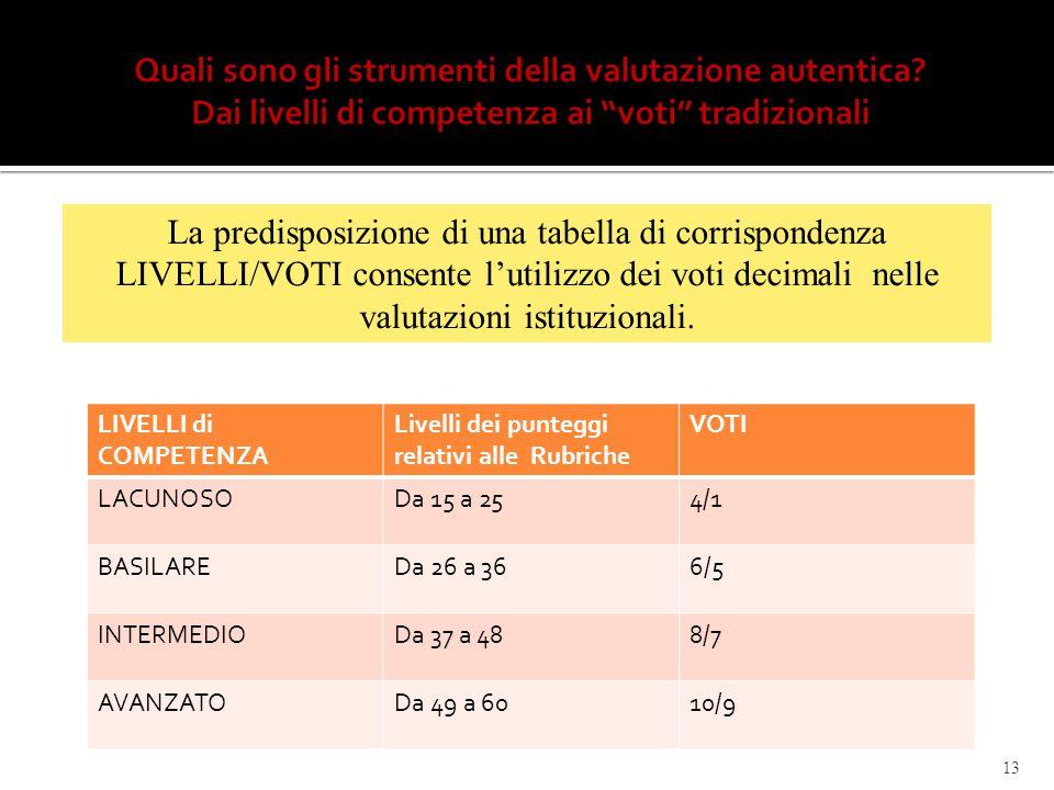 13 LIVELLI di COMPETENZA Livelli dei punteggi relativi alle Rubriche VOTI LACUNOSODa 15 a 254/1 BASILAREDa 26 a 366/5 INTERMEDIODa 37 a 488/7 AVANZATO
