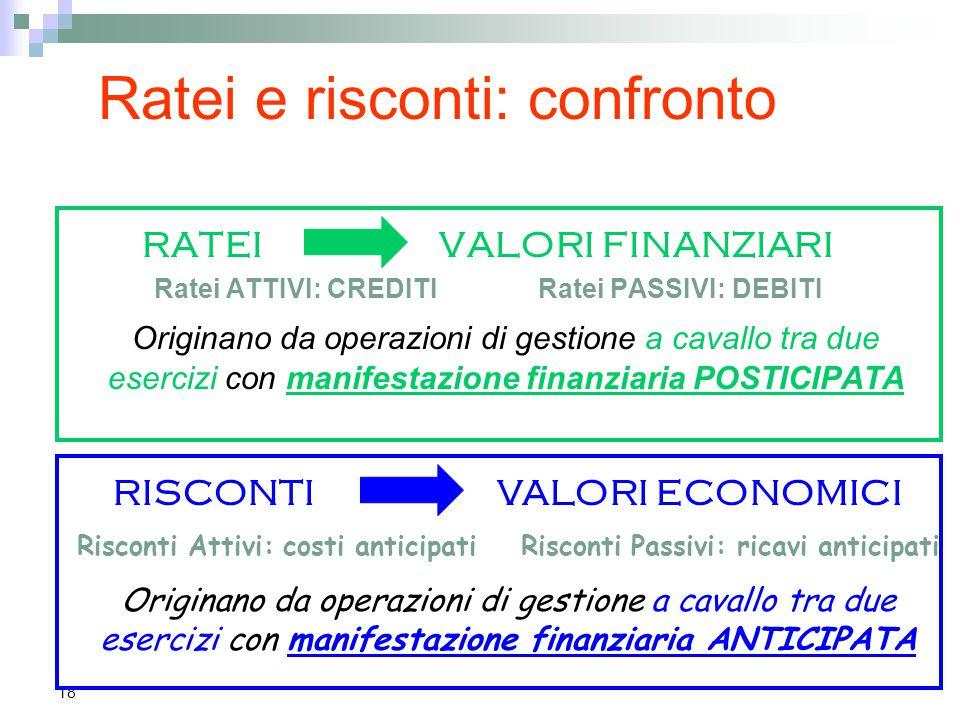 18 Ratei e risconti: confronto RATEI VALORI FINANZIARI Ratei ATTIVI: CREDITI Ratei PASSIVI: DEBITI Originano da operazioni di gestione a cavallo tra d