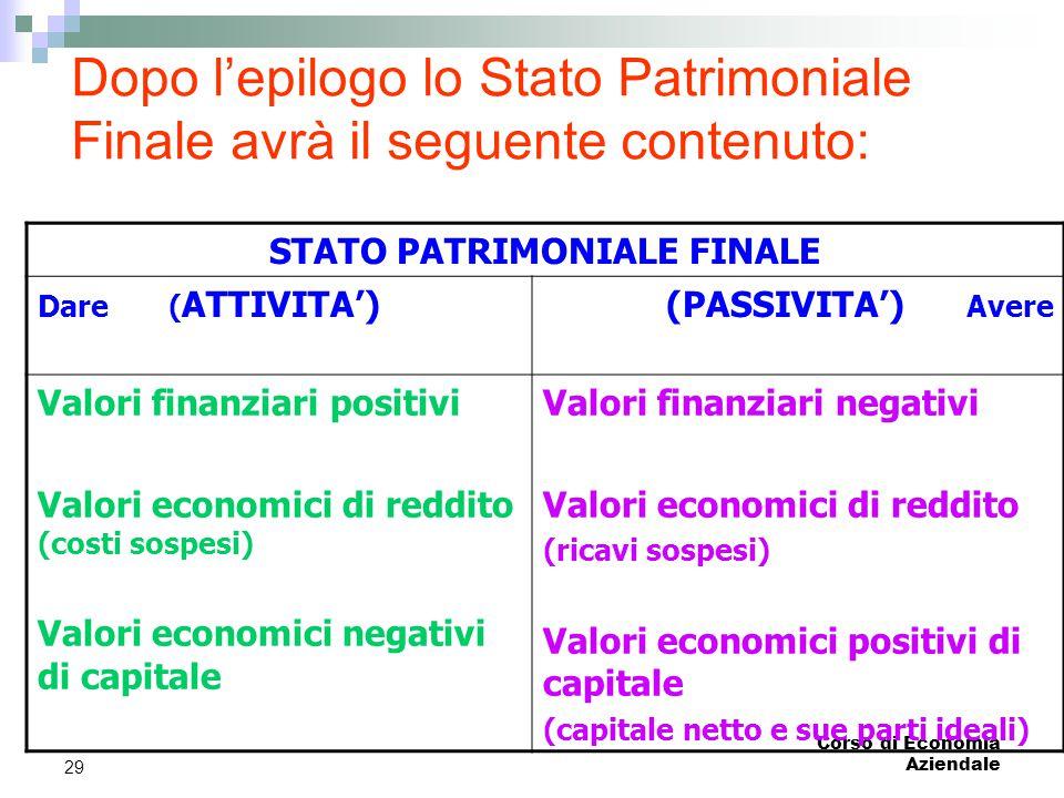 Corso di Economia Aziendale 29 Dopo l'epilogo lo Stato Patrimoniale Finale avrà il seguente contenuto: STATO PATRIMONIALE FINALE Dare ( ATTIVITA')(PAS