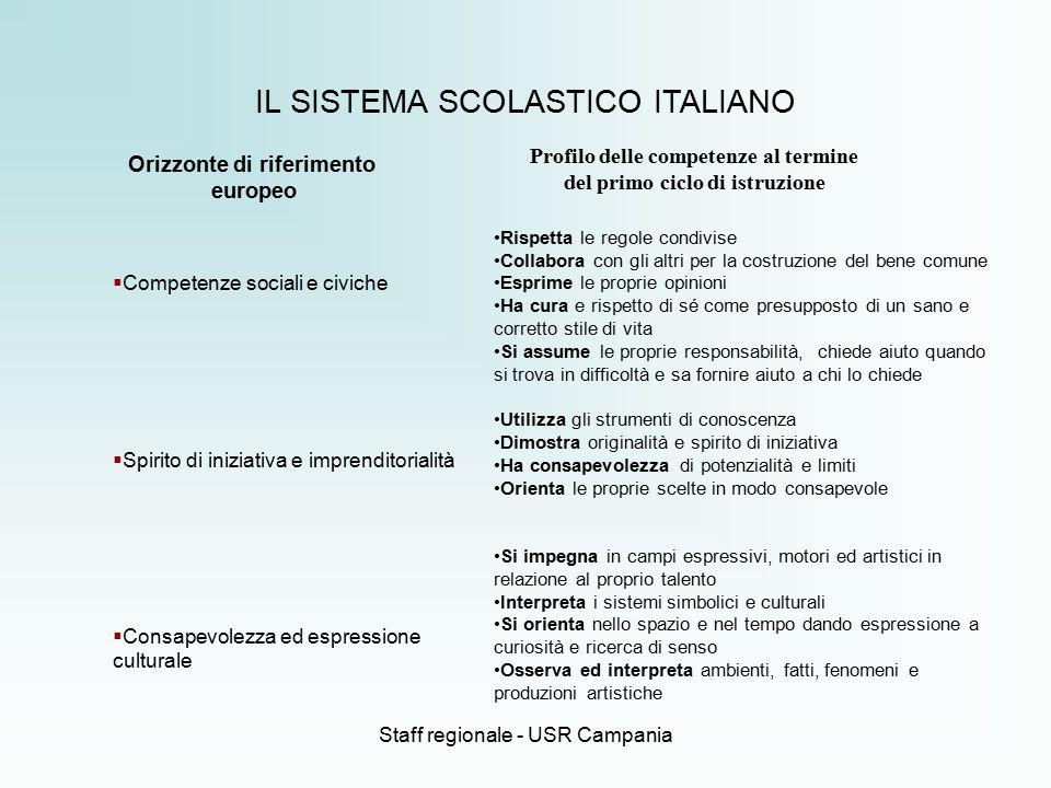 Staff regionale - USR Campania UNA PROSPETTIVA CURRICOLARE RAZIONALE Equilibrio dialettico tra oggetto culturale e soggetto che apprende».
