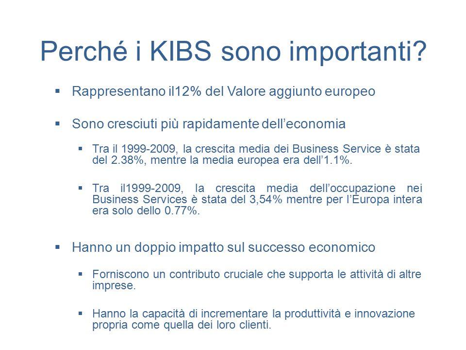 Perché i KIBS sono importanti?  Rappresentano il12% del Valore aggiunto europeo  Sono cresciuti più rapidamente dell'economia  Tra il 1999-2009, la