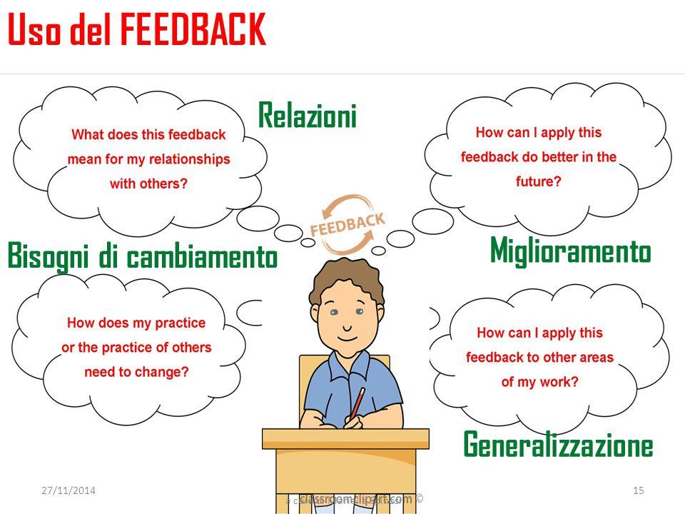 Relazioni Miglioramento Generalizzazione 27/11/201415 Bisogni di cambiamento Uso del FEEDBACK a cura di Mariella Spinosi