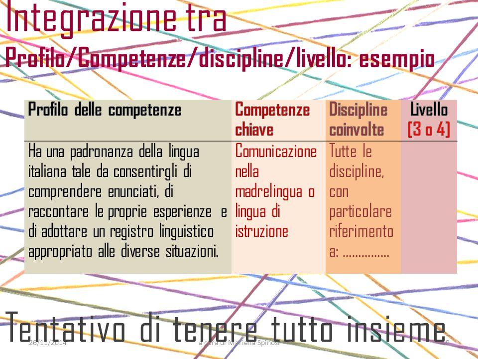 Integrazione tra Profilo/Competenze/discipline/livello: esempio 26/11/2014a cura di Mariella Spinosi Ha una padronanza della lingua italiana tale da c