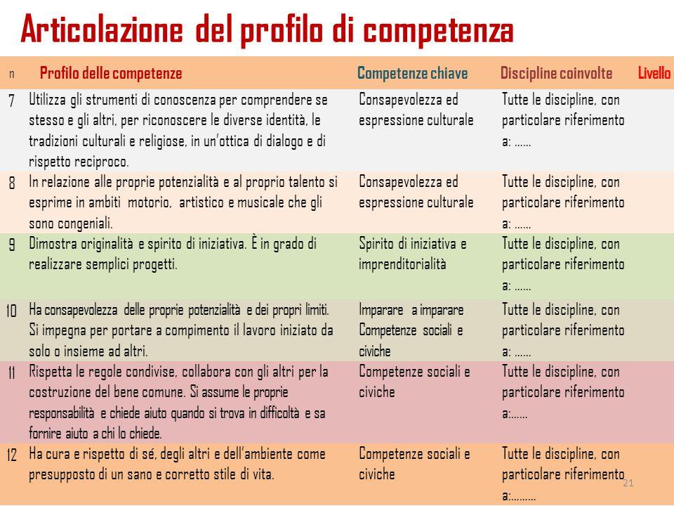 Articolazione del profilo di competenza 26/11/2014a cura di Mariella Spinosi n Profilo delle competenzeCompetenze chiaveDiscipline coinvolteLivello 7