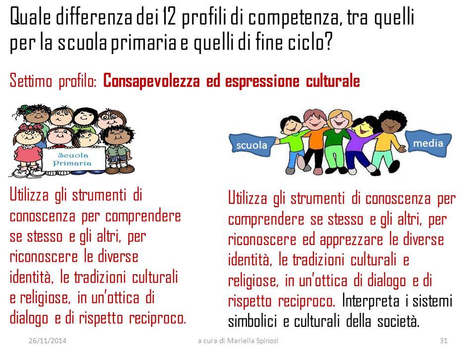 Utilizza gli strumenti di conoscenza per comprendere se stesso e gli altri, per riconoscere le diverse identità, le tradizioni culturali e religiose, in un'ottica di dialogo e di rispetto reciproco.