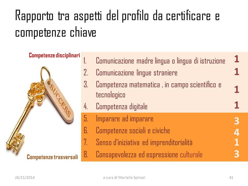 Rapporto tra aspetti del profilo da certificare e competenze chiave 26/11/2014a cura di Mariella Spinosi 1.Comunicazione madre lingua o lingua di istr
