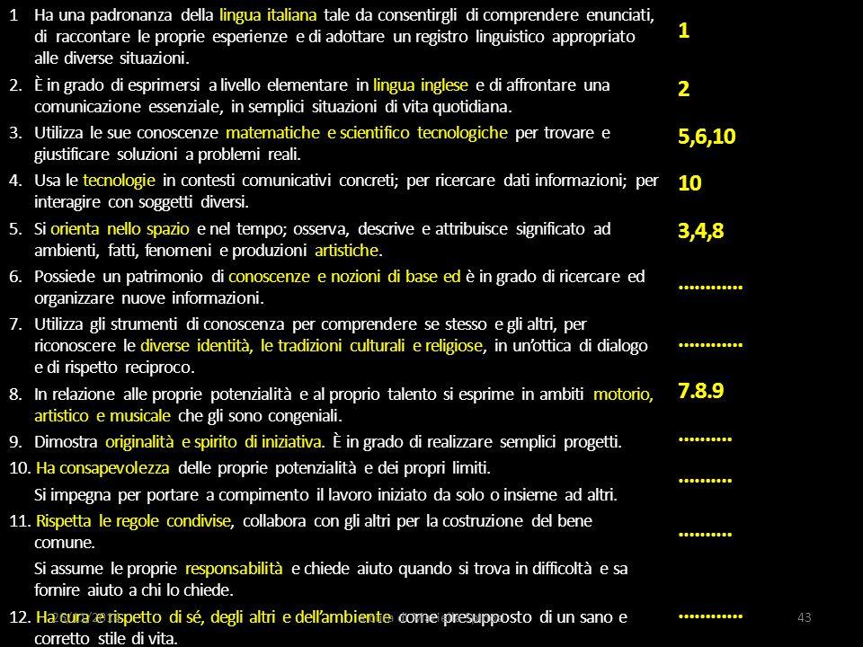 1 Ha una padronanza della lingua italiana tale da consentirgli di comprendere enunciati, di raccontare le proprie esperienze e di adottare un registro linguistico appropriato alle diverse situazioni.