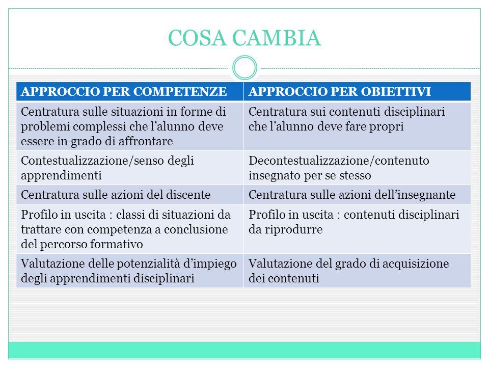 COSA CAMBIA APPROCCIO PER COMPETENZEAPPROCCIO PER OBIETTIVI Centratura sulle situazioni in forme di problemi complessi che l'alunno deve essere in gra