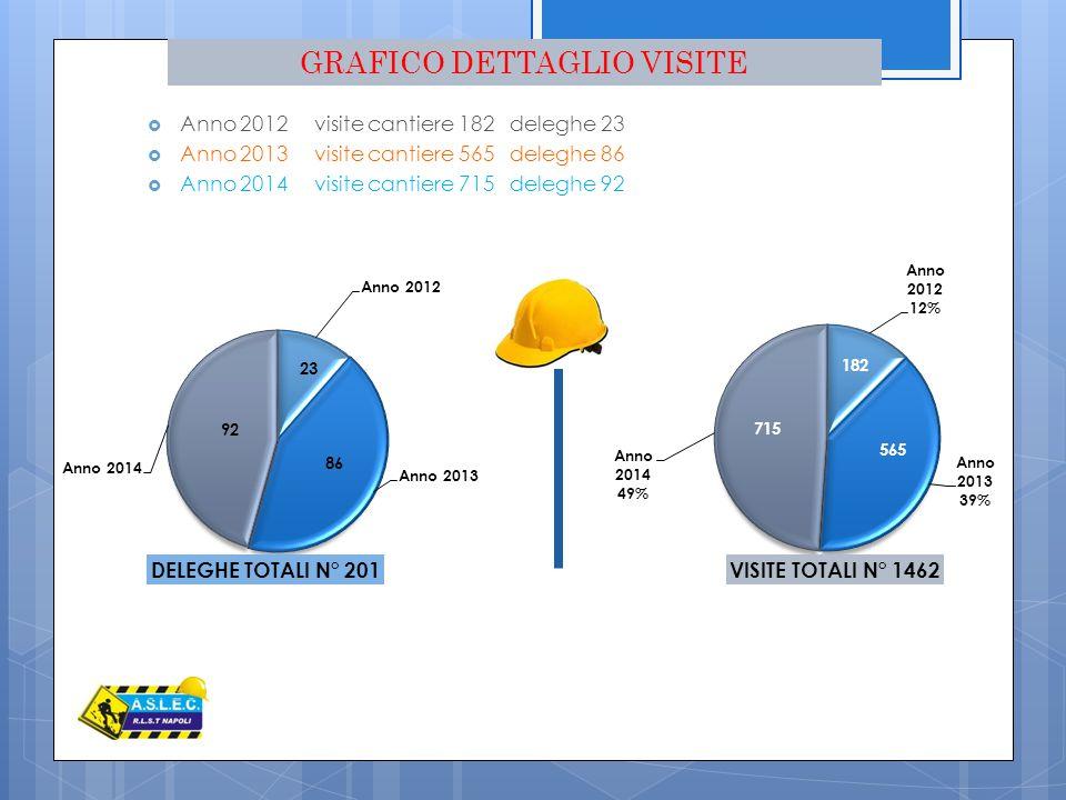  Anno 2012 visite cantiere 182 deleghe 23  Anno 2013 visite cantiere 565 deleghe 86  Anno 2014 visite cantiere 715 deleghe 92 23 92 86 GRAFICO DETT