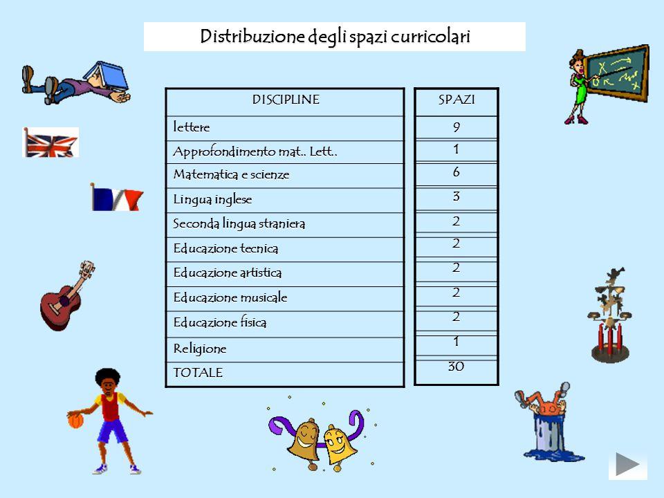Distribuzione degli spazi curricolari DISCIPLINE lettere Approfondimento mat.. Lett.. Matematica e scienze Lingua inglese Seconda lingua straniera Edu