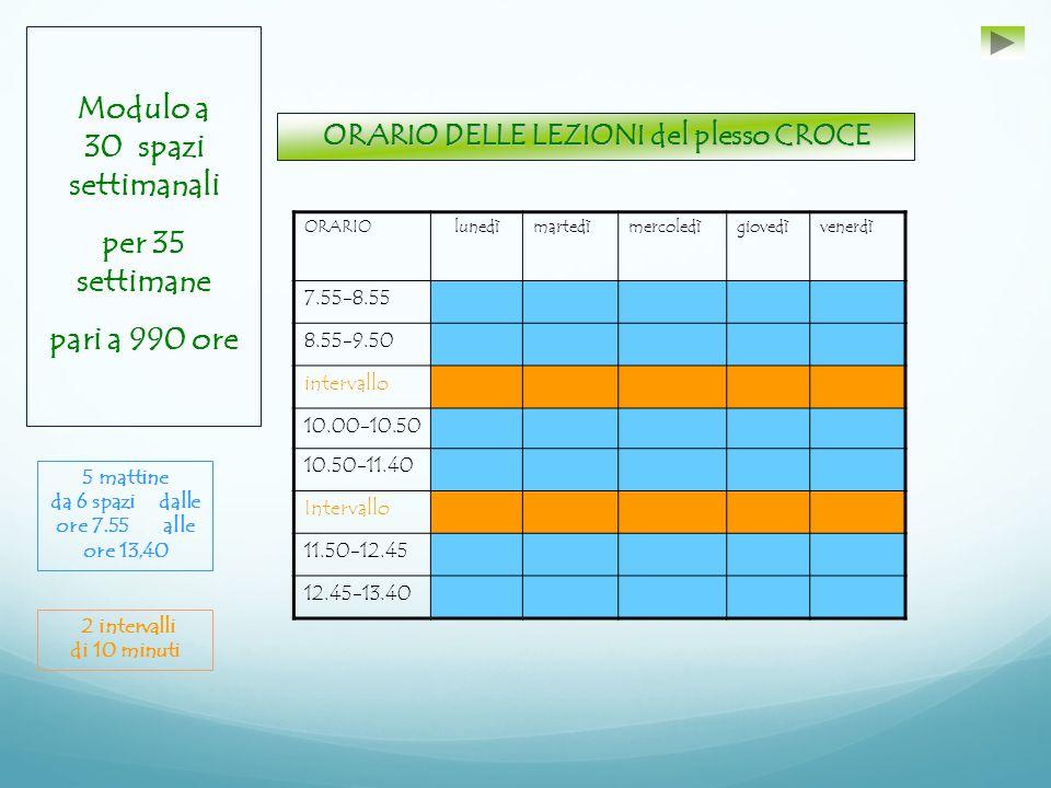 ORARIOlunedìmartedìmercoledìgiovedìvenerdì 7.55-8.55 8.55-9.50 intervallo 10.00-10.50 10.50-11.40 Intervallo 11.50-12.45 12.45-13.40 ORARIO DELLE LEZIONI del plesso CROCE Modulo a 30 spazi settimanali per 35 settimane pari a 990 ore 5 mattine da 6 spazi dalle ore 7.55 alle ore 13,40 2 intervalli di 10 minuti