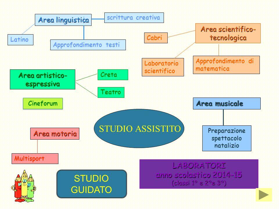 LABORATORI anno scolastico 2014-15 (classi 1° e 2°e 3°) Area scientifico- tecnologica Area artistico- espressiva Area motoria Area musicale Area lingu