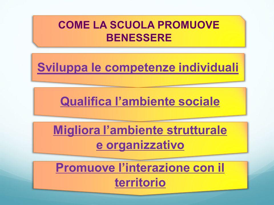 COME LA SCUOLA PROMUOVE BENESSERE Sviluppa le competenze individuali Qualifica l'ambiente sociale Migliora l'ambiente strutturale e organizzativo Promuove l'interazione con il territorio