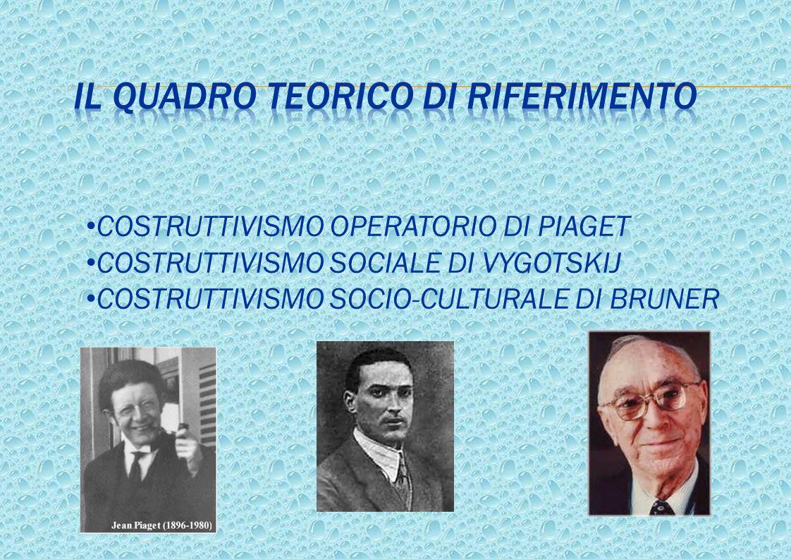 COSTRUTTIVISMO OPERATORIO DI PIAGET COSTRUTTIVISMO SOCIALE DI VYGOTSKIJ COSTRUTTIVISMO SOCIO-CULTURALE DI BRUNER