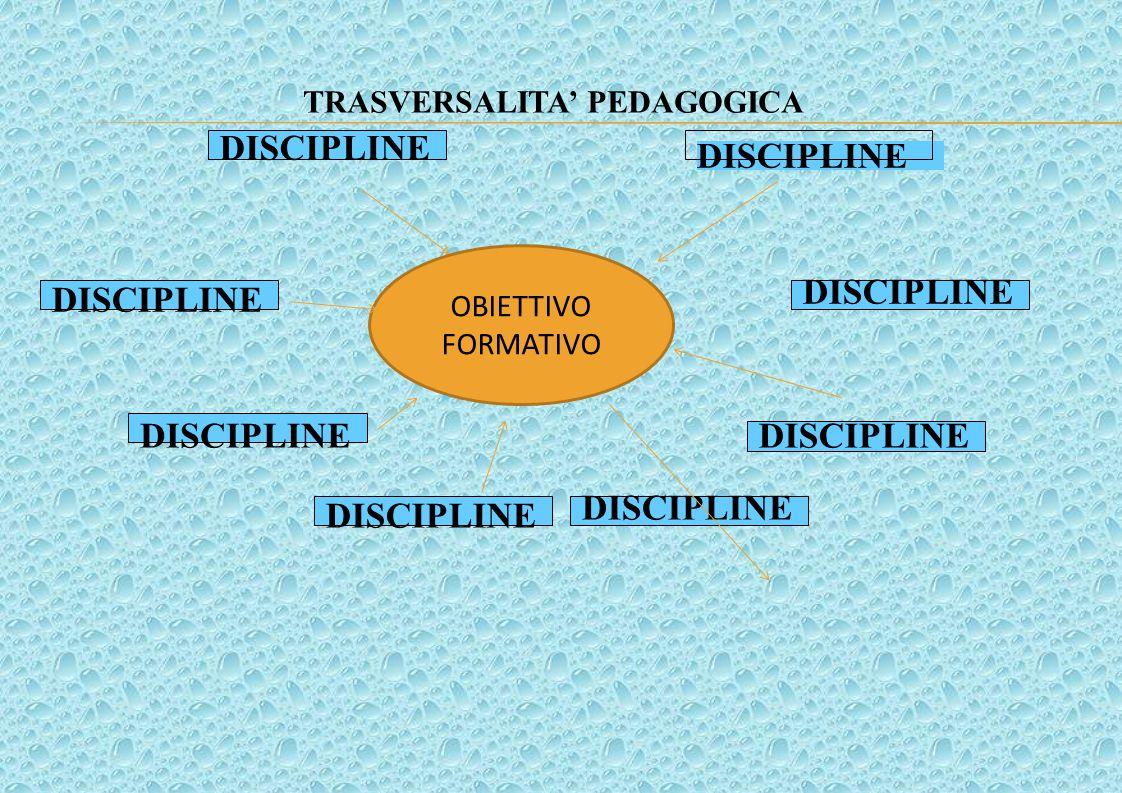 OBIETTIVO FORMATIVO DISCIPLINE OBIETTIVO FORMATIVO TRASVERSALITA' PEDAGOGICA