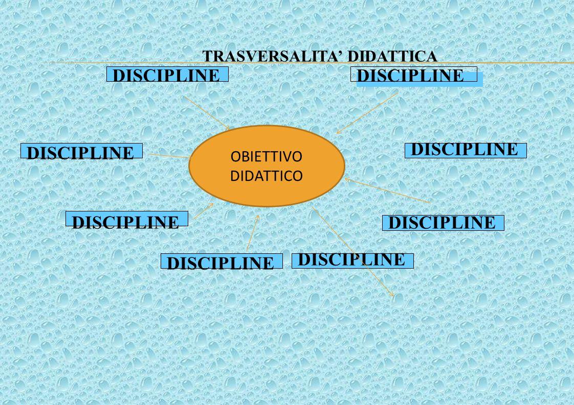 OBIETTIVO FORMATIVO DISCIPLINE OBIETTIVO DIDATTICO TRASVERSALITA' DIDATTICA