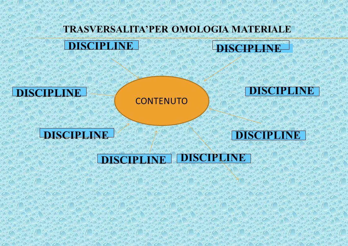 OBIETTIVO FORMATIVO DISCIPLINE CONTENUTO TRASVERSALITA'PER OMOLOGIA MATERIALE