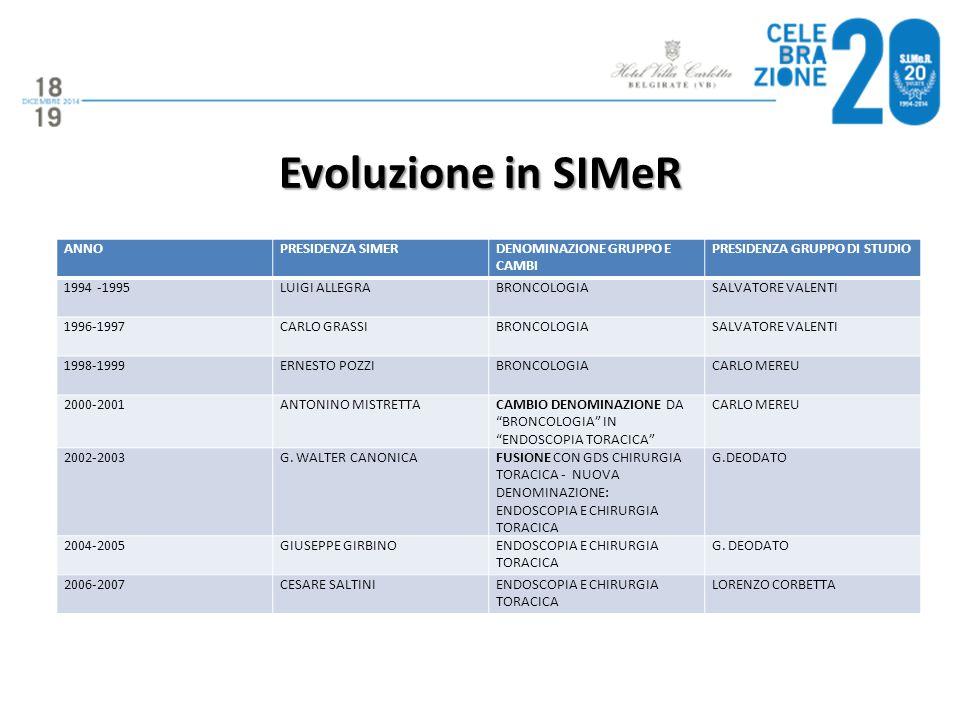 Evoluzione in SIMeR ANNOPRESIDENZA SIMERDENOMINAZIONE GRUPPO E CAMBI PRESIDENZA GRUPPO DI STUDIO 1994 -1995LUIGI ALLEGRABRONCOLOGIASALVATORE VALENTI 1