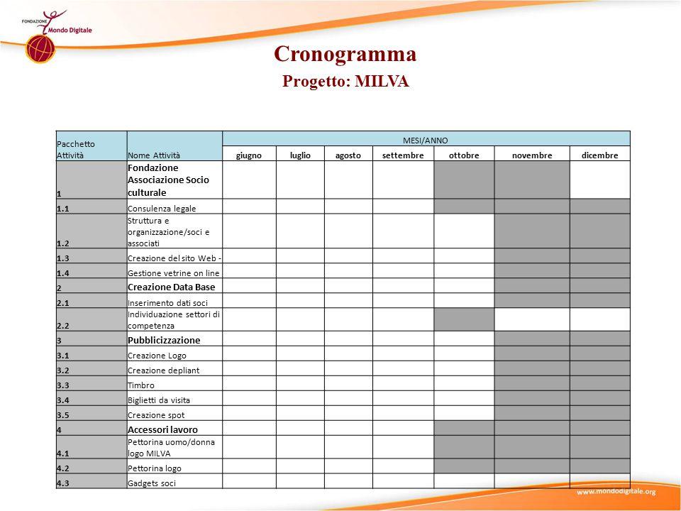 Budget del Progetto MILVA BUDGET STIMATO PersonaleA.