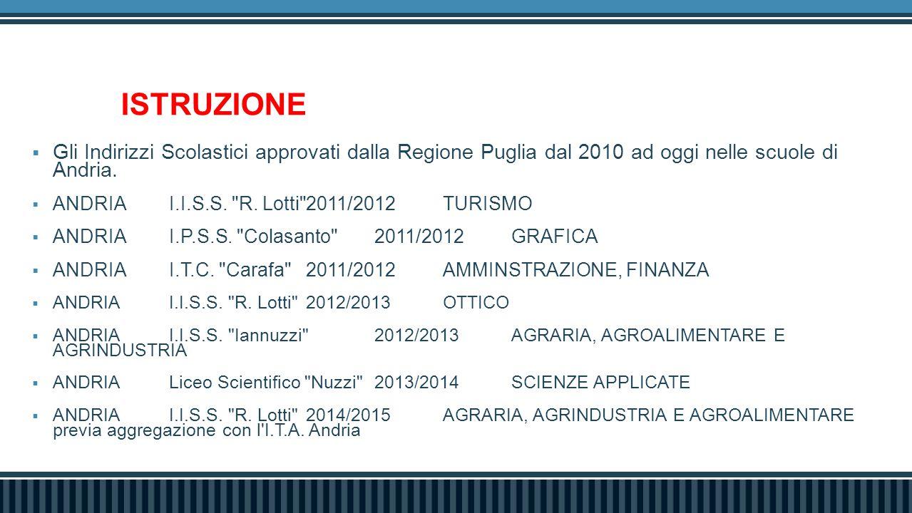 ISTRUZIONE  Gli Indirizzi Scolastici approvati dalla Regione Puglia dal 2010 ad oggi nelle scuole di Andria.  ANDRIAI.I.S.S.