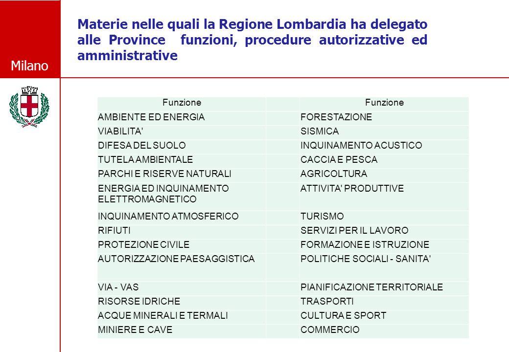 Milano Materie nelle quali la Regione Lombardia ha delegato alle Province funzioni, procedure autorizzative ed amministrative Funzione AMBIENTE ED ENE