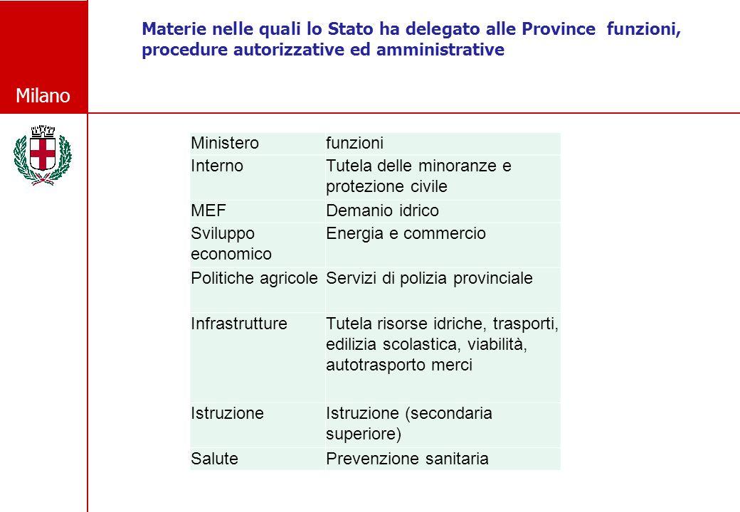 Milano Materie nelle quali lo Stato ha delegato alle Province funzioni, procedure autorizzative ed amministrative Ministerofunzioni InternoTutela dell