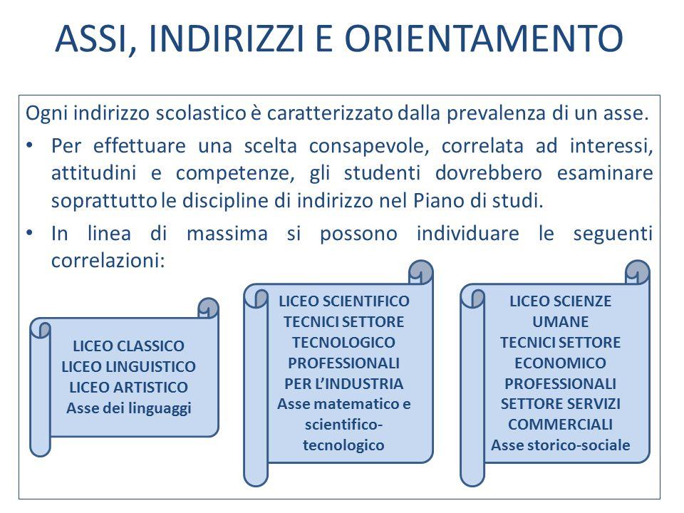 Ogni indirizzo scolastico è caratterizzato dalla prevalenza di un asse. Per effettuare una scelta consapevole, correlata ad interessi, attitudini e co