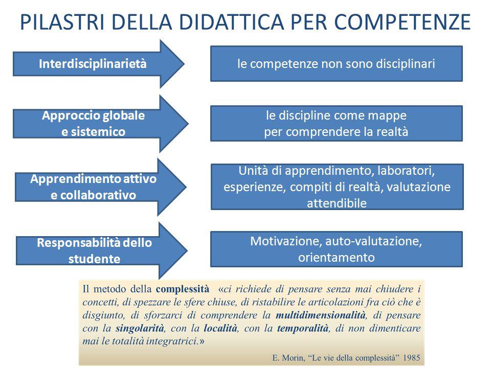 PILASTRI DELLA DIDATTICA PER COMPETENZE Interdisciplinarietà le competenze non sono disciplinari Approccio globale e sistemico le discipline come mapp